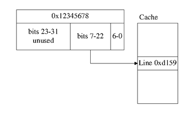 Example cache line calculation showing that bits 7-22 of a 32bit address are used as the cache line