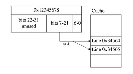 Example cache set calculation showing that bits 7-21 of a 32bit address are used as the cache set